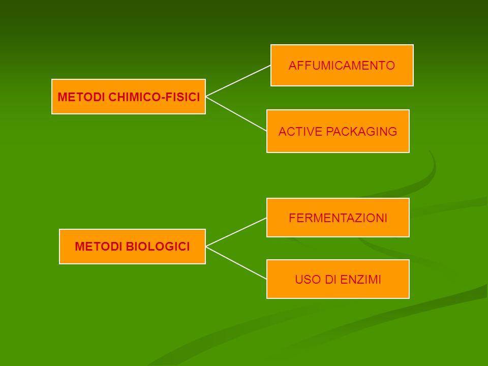 METODI CHIMICO-FISICI AFFUMICAMENTO ACTIVE PACKAGING METODI BIOLOGICI FERMENTAZIONI USO DI ENZIMI