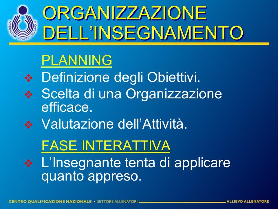 ORGANIZZAZIONE DELLINSEGNAMENTO PLANNING Definizione degli Obiettivi. Scelta di una Organizzazione efficace. Valutazione dellAttività. FASE INTERATTIV