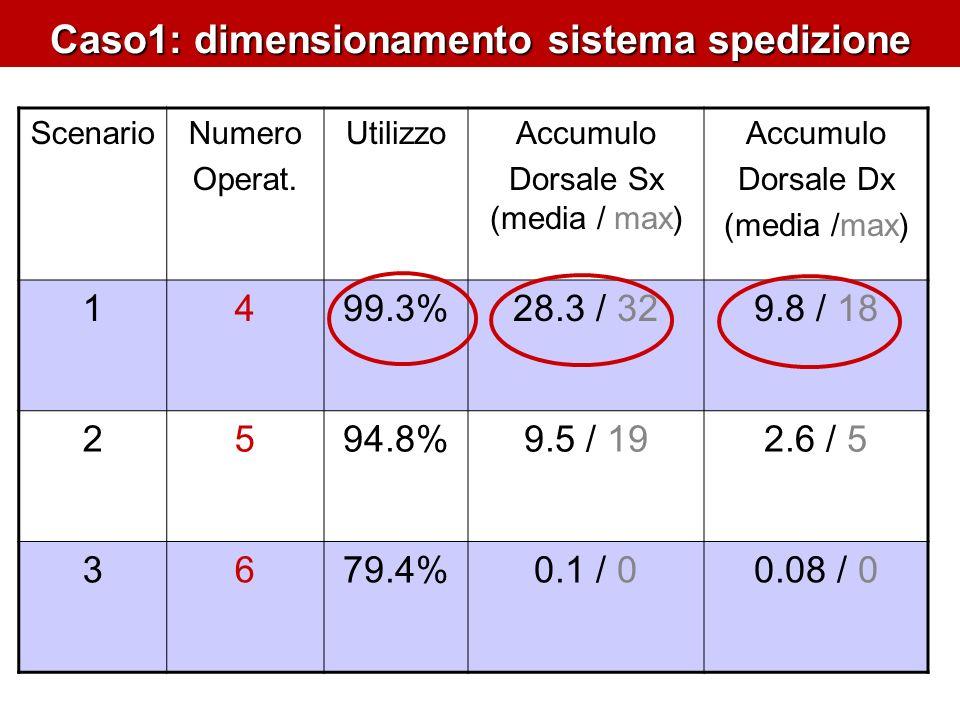 ScenarioNumero Operat.