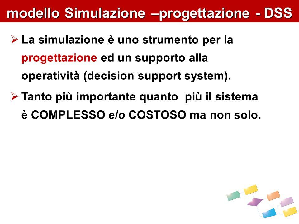 modello Simulazione –progettazione - DSS La simulazione è uno strumento per la progettazione ed un supporto alla operatività (decision support system).