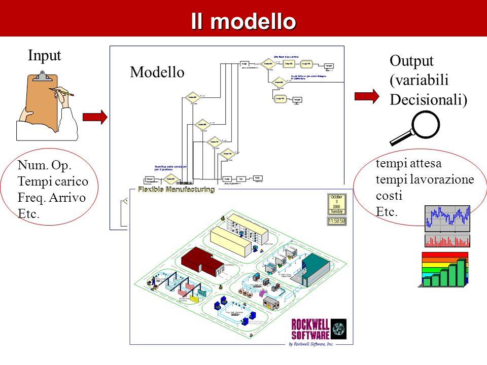 Il modello Modello Num. Op. Tempi carico Freq. Arrivo Etc.