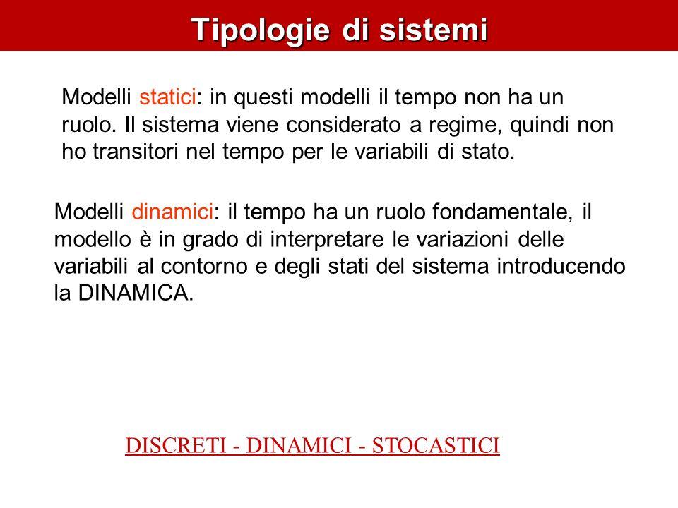 Tipologie di sistemi Modelli statici: in questi modelli il tempo non ha un ruolo.