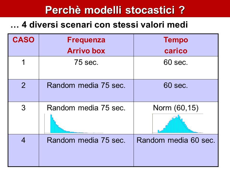 Perchè modelli stocastici . CASOFrequenza Arrivo box Tempo carico 175 sec.60 sec.