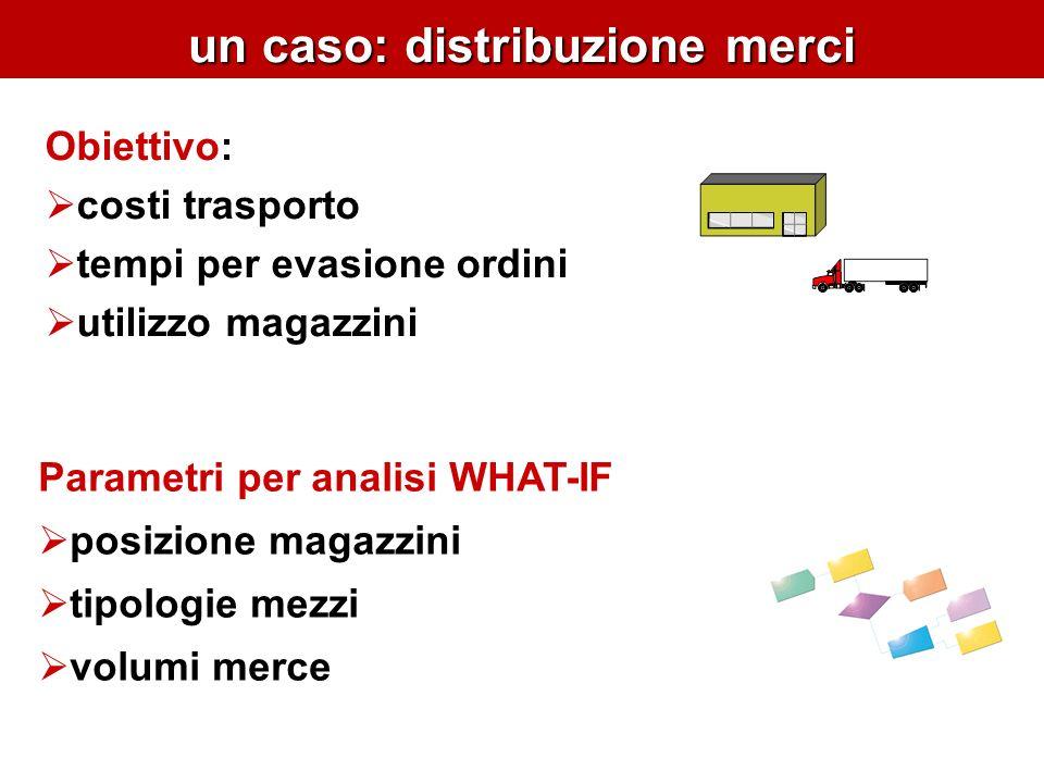 un caso: distribuzione merci Parametri per analisi WHAT-IF posizione magazzini tipologie mezzi volumi merce Obiettivo: costi trasporto tempi per evasione ordini utilizzo magazzini