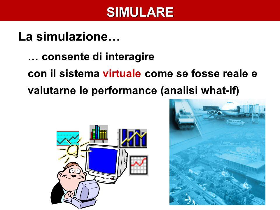 SIMULARE … tipicamente è caratterizzato da: parametri e grandezze che variano nel tempo (dinamico) Il sistema (magazzino, porto, piattaforma…) fenomeni di natura casuale n° colli (t) ritardo