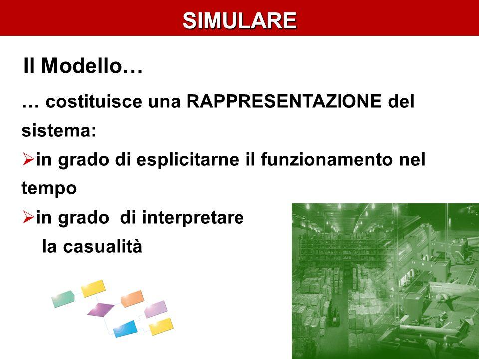SIMULARE … costituisce una RAPPRESENTAZIONE del sistema: in grado di esplicitarne il funzionamento nel tempo in grado di interpretare la casualità Il Modello…