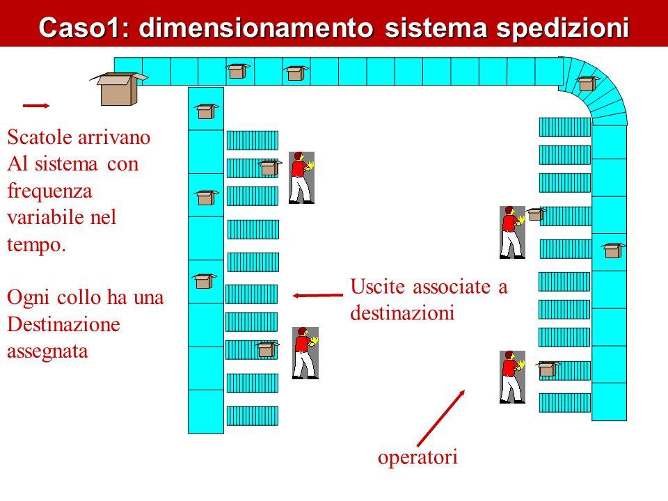 Caso1: dimensionamento sistema spedizione dimensionare il numero di risorse (numero) dimensionare il sistema nastri (lunghezza dorsali) valutare leventuale intasamento del sistema Trovare un compromesso tra dimensionamento del sistema e numero di operatori impegnati