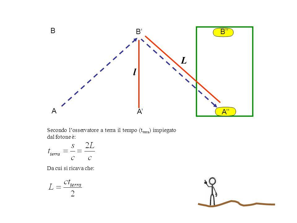 A B l A B A B L Durante lo stesso tempo (t terra ) il treno ha percorso la distanza AA che è uguale quindi a: Il triangolo AAB è un triangolo rettangolo e quindi possiamo applicare il teorema di Pitagora: Sostituendo le espressioni che abbiamo trovato per l, L e AA e applicando un po di regole algebriche si ha: