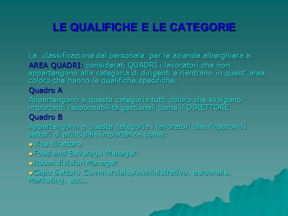 LE QUALIFICHE E LE CATEGORIE La classificazione del personale per le aziende alberghiera è: AREA QUADRI: considerati QUADRI i lavoratori che non appartengono alla categoria di dirigenti e rientrano in quest area coloro che hanno le qualifiche specifiche.