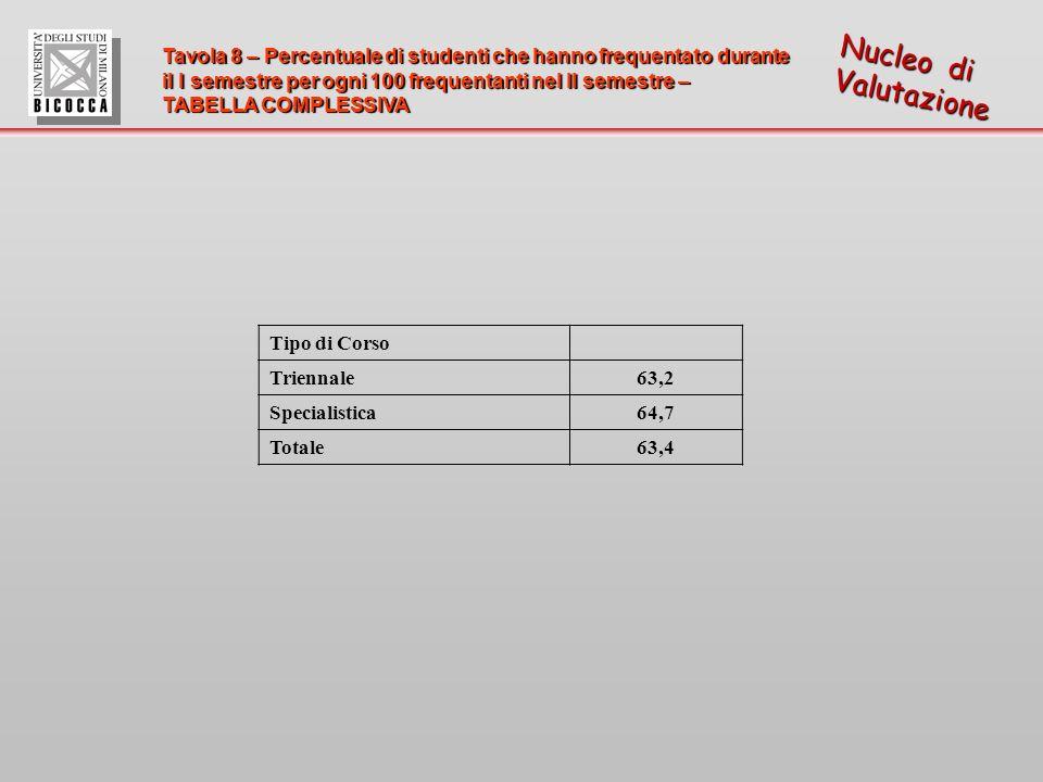 Tavola 8 – Percentuale di studenti che hanno frequentato durante il I semestre per ogni 100 frequentanti nel II semestre – TABELLA COMPLESSIVA Nucleo di Valutazione Tipo di Corso Triennale63,2 Specialistica64,7 Totale63,4