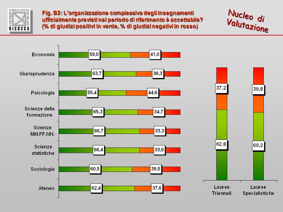 Fig. B2: L'organizzazione complessiva degli insegnamenti ufficialmente previsti nel periodo di riferimento è accettabile? (% di giudizi positivi in ve