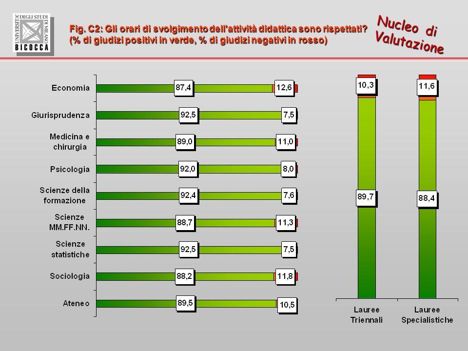Fig. C2: Gli orari di svolgimento dell attività didattica sono rispettati.