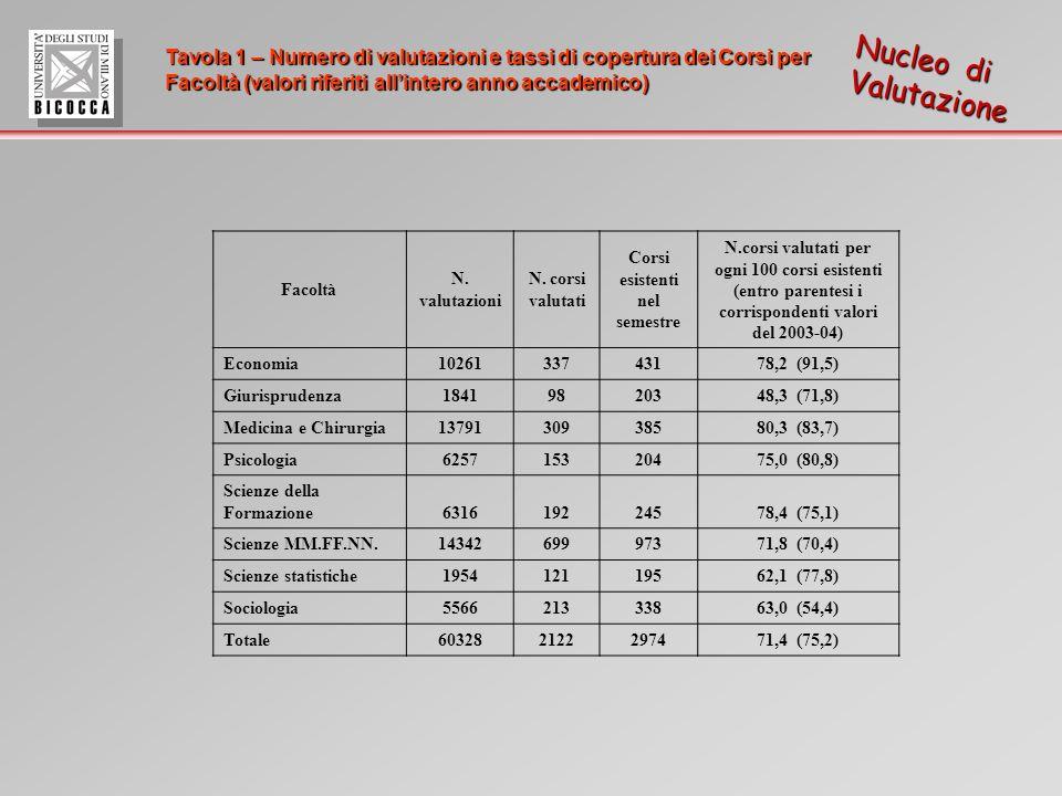 Tavola 1 – Numero di valutazioni e tassi di copertura dei Corsi per Facoltà (valori riferiti allintero anno accademico) Nucleo di Valutazione Facoltà N.