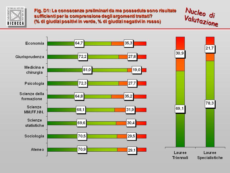 Fig. D1: Le conoscenze preliminari da me possedute sono risultate sufficienti per la comprensione degli argomenti trattati? (% di giudizi positivi in
