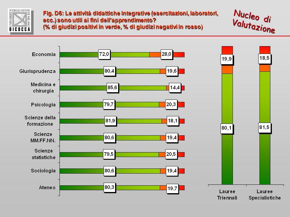 Fig. D6: Le attività didattiche integrative (esercitazioni, laboratori, ecc.) sono utili ai fini dell'apprendimento? (% di giudizi positivi in verde,