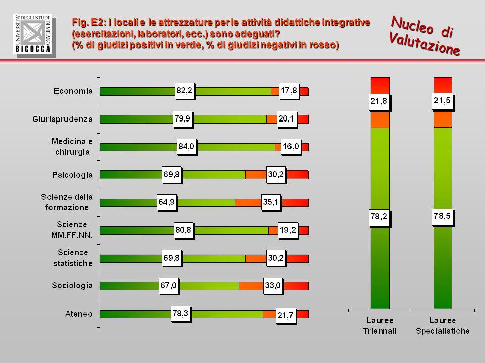 Fig. E2: I locali e le attrezzature per le attività didattiche integrative (esercitazioni, laboratori, ecc.) sono adeguati? (% di giudizi positivi in