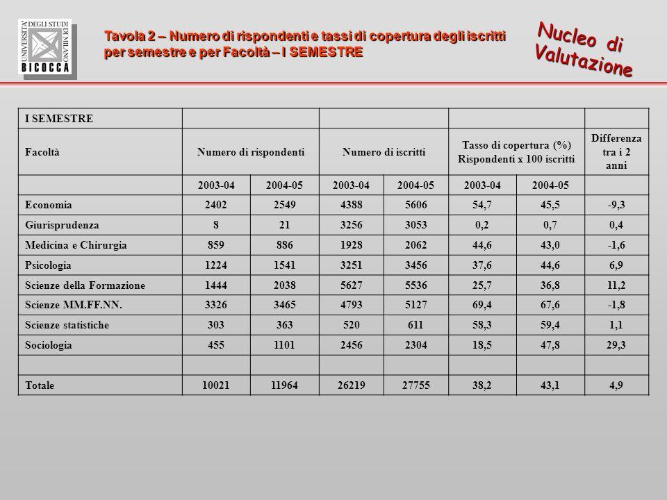 Tavola 2 – Numero di rispondenti e tassi di copertura degli iscritti per semestre e per Facoltà – I SEMESTRE Nucleo di Valutazione I SEMESTRE FacoltàNumero di rispondentiNumero di iscritti Tasso di copertura (%) Rispondenti x 100 iscritti Differenza tra i 2 anni 2003-042004-052003-042004-052003-042004-05 Economia240225494388560654,745,5-9,3 Giurisprudenza821325630530,20,70,4 Medicina e Chirurgia8598861928206244,643,0-1,6 Psicologia122415413251345637,644,66,9 Scienze della Formazione144420385627553625,736,811,2 Scienze MM.FF.NN.332634654793512769,467,6-1,8 Scienze statistiche30336352061158,359,41,1 Sociologia45511012456230418,547,829,3 Totale1002111964262192775538,243,14,9