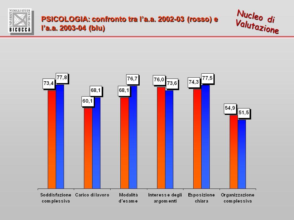 Nucleo di Valutazione PSICOLOGIA: confronto tra la.a. 2002-03 (rosso) e la.a. 2003-04 (blu)
