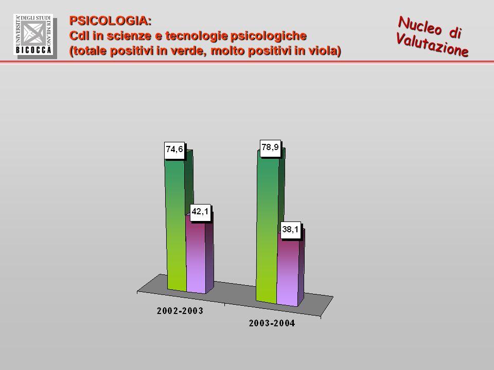 Nucleo di Valutazione PSICOLOGIA: Cdl in scienze e tecnologie psicologiche (totale positivi in verde, molto positivi in viola)