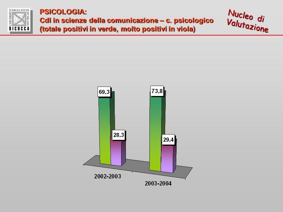 Nucleo di Valutazione PSICOLOGIA: Cdl in scienze della comunicazione – c.