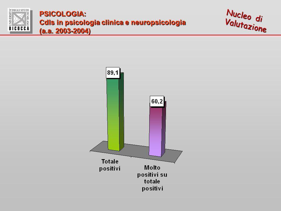 Nucleo di Valutazione PSICOLOGIA: Cdls in psicologia clinica e neuropsicologia (a.a. 2003-2004)