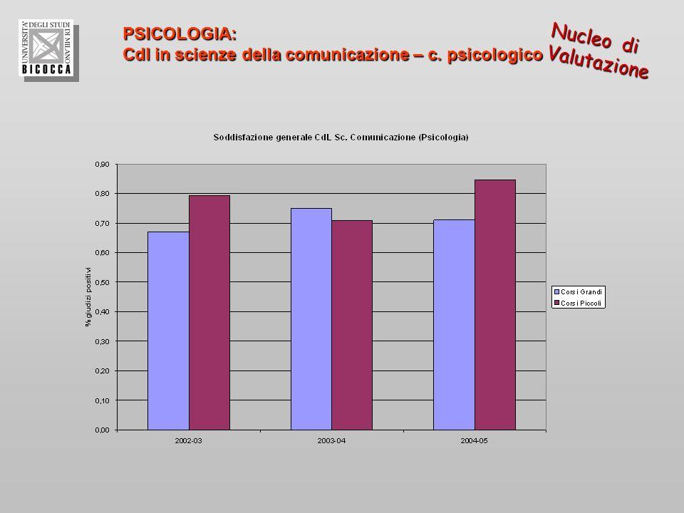 PSICOLOGIA: Cdl in scienze della comunicazione – c. psicologico Nucleo di Valutazione