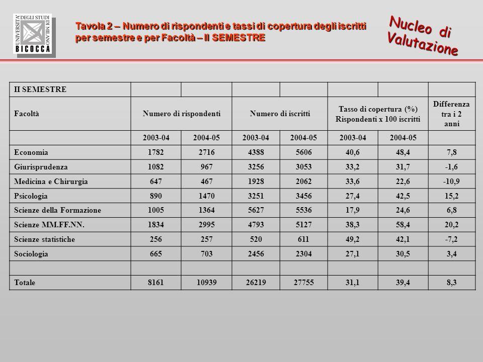 Tavola 3 – Stima del numero minimo di rispondenti in presenza di totale copertura degli insegnamenti e corrispondente stima del tasso di copertura degli iscritti per Facoltà (valori medi riferiti allintero anno accademico) Nucleo di Valutazione N.