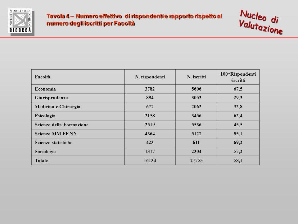Tavola 4 – Numero effettivo di rispondenti e rapporto rispetto al numero degli iscritti per Facoltà Nucleo di Valutazione FacoltàN.