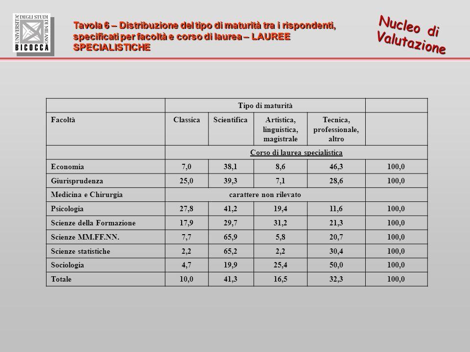 Tavola 6 – Distribuzione del tipo di maturità tra i rispondenti, specificati per facoltà e corso di laurea– LAUREE SPECIALISTICHE Tavola 6 – Distribuzione del tipo di maturità tra i rispondenti, specificati per facoltà e corso di laurea – LAUREE SPECIALISTICHE Nucleo di Valutazione Tipo di maturità FacoltàClassicaScientificaArtistica, linguistica, magistrale Tecnica, professionale, altro Corso di laurea specialistica Economia7,038,18,646,3100,0 Giurisprudenza25,039,37,128,6100,0 Medicina e Chirurgiacarattere non rilevato Psicologia27,841,219,411,6100,0 Scienze della Formazione17,929,731,221,3100,0 Scienze MM.FF.NN.7,765,95,820,7100,0 Scienze statistiche2,265,22,230,4100,0 Sociologia4,719,925,450,0100,0 Totale10,041,316,532,3100,0