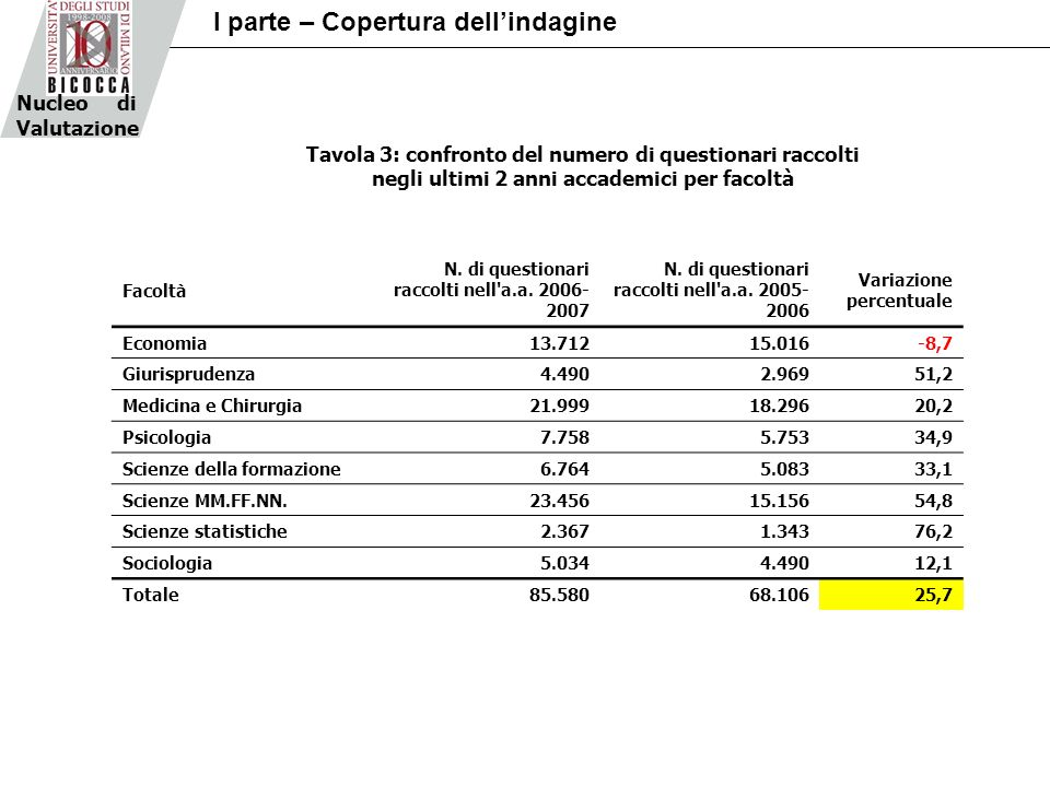 Facoltà N. di questionari raccolti nell a.a. 2006- 2007 N.