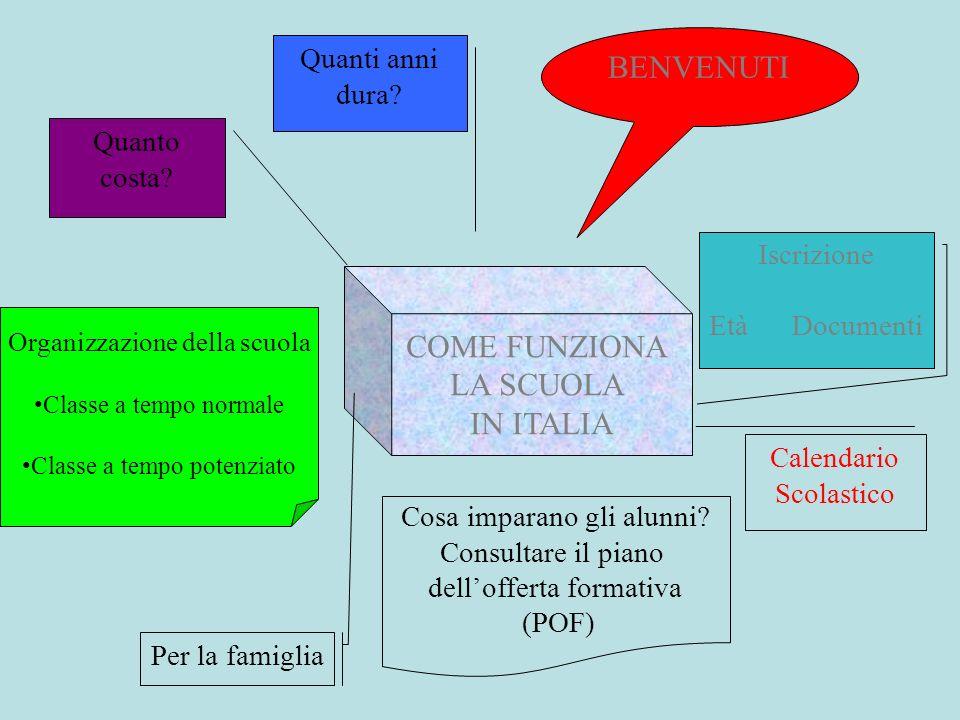 COME FUNZIONA LA SCUOLA IN ITALIA Iscrizione Età Documenti Calendario Scolastico Quanto costa? Quanti anni dura? BENVENUTI Per la famiglia Cosa impara
