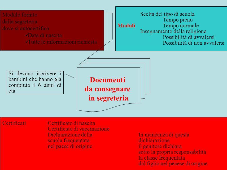 Documenti da consegnare in segreteria Modulo fornito dalla segreteria dove si autocertifica Data di nascita Tutte le informazioni richiesta Scelta del