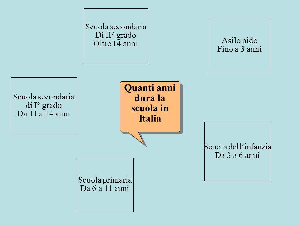 Quanti anni dura la scuola in Italia Asilo nido Fino a 3 anni Scuola dellinfanzia Da 3 a 6 anni Scuola primaria Da 6 a 11 anni Scuola secondaria di I°