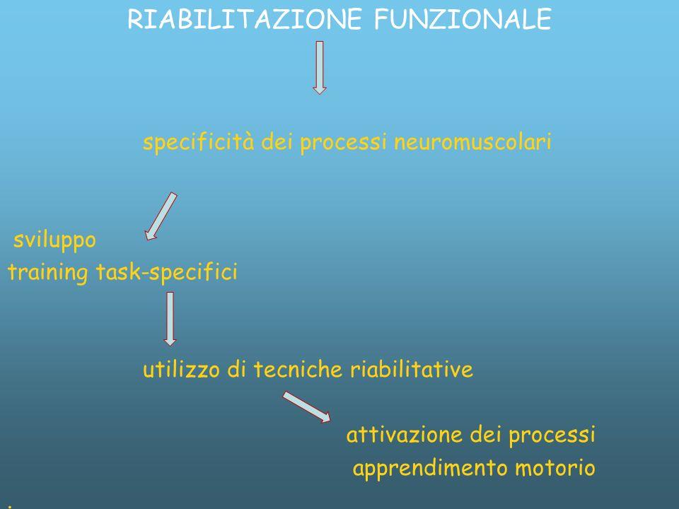 RIABILITAZIONE FUNZIONALE specificità dei processi neuromuscolari sviluppo training task-specifici utilizzo di tecniche riabilitative attivazione dei processi apprendimento motorio.