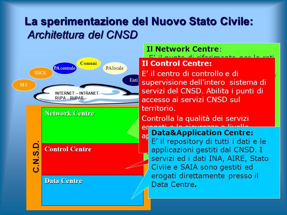 Enti Control Centre Data Centre Network Centre C.N.S.D. INTERNET – INTRANET- RUPA - RUPAR La sperimentazione del Nuovo Stato Civile: Architettura del