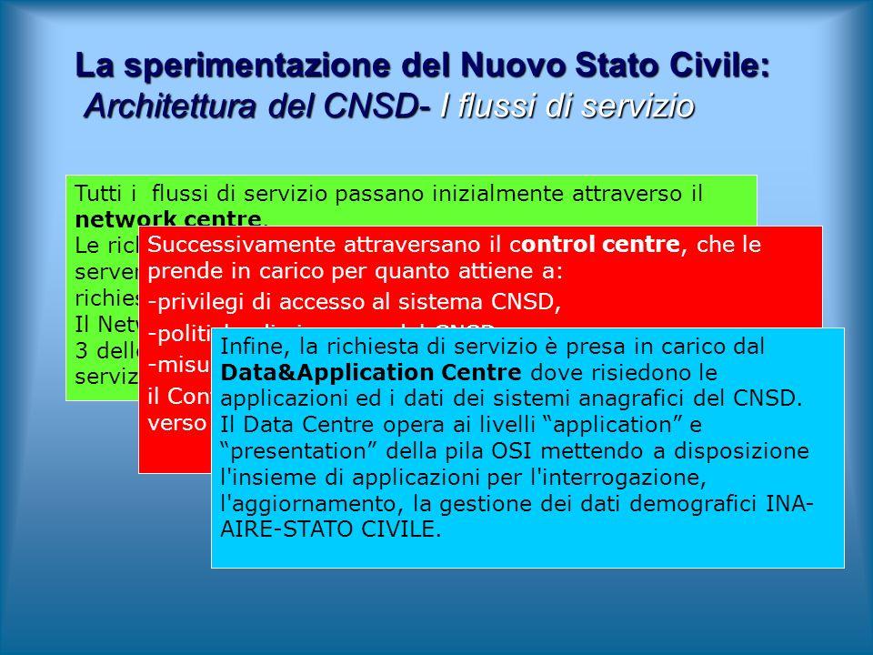La sperimentazione del Nuovo Stato Civile: Architettura del CNSD- I flussi di servizio Tutti i flussi di servizio passano inizialmente attraverso il network centre.