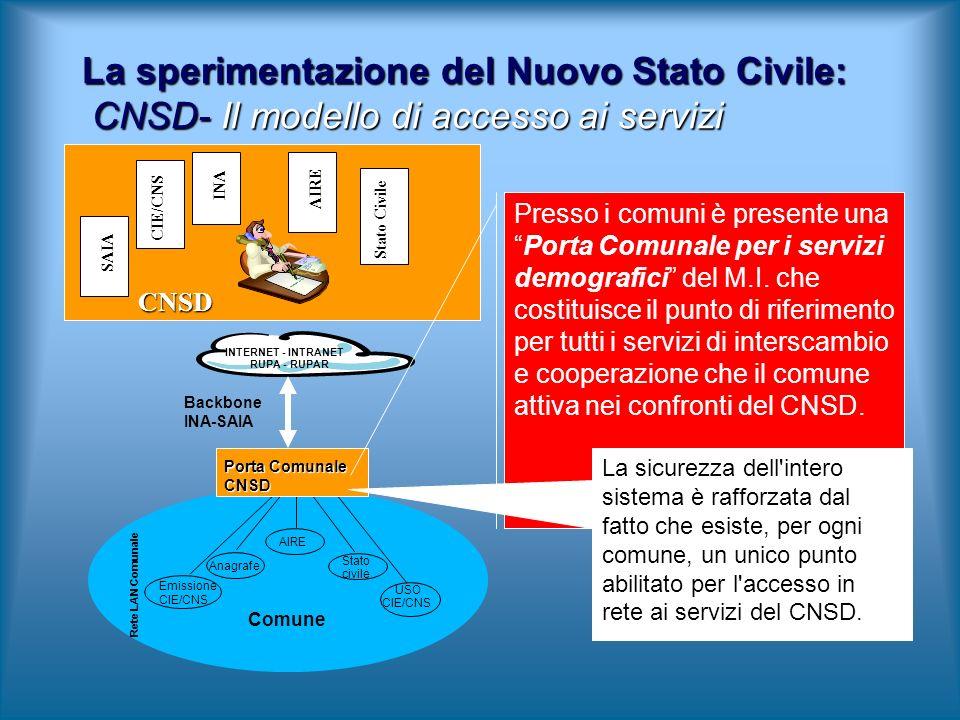 La sperimentazione del Nuovo Stato Civile: CNSD- Il modello di accesso ai servizi INTERNET - INTRANET RUPA - RUPAR Stato civile AIRE Anagrafe Emission