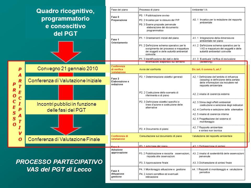 Quadro ricognitivo, programmatorio e conoscitivo del PGT Conferenza di Valutazione Finale Incontri pubblici in funzione delle fasi del PGT PROCESSO PA