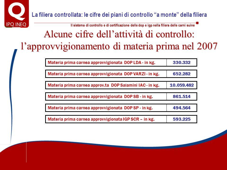 Il sistema di controllo e di certificazione delle dop e igp nella filiera delle carni suine Alcune cifre dellattività di controllo: lapprovvigionament