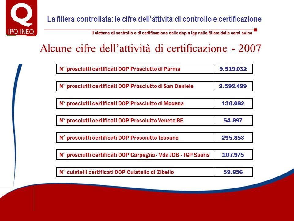 Il sistema di controllo e di certificazione delle dop e igp nella filiera delle carni suine Alcune cifre dellattività di certificazione - 2007 9.519.0