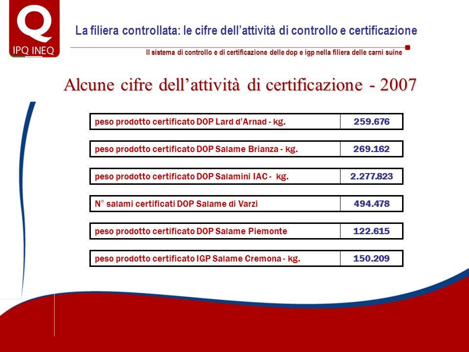 Il sistema di controllo e di certificazione delle dop e igp nella filiera delle carni suine Alcune cifre dellattività di certificazione - 2007 259.676