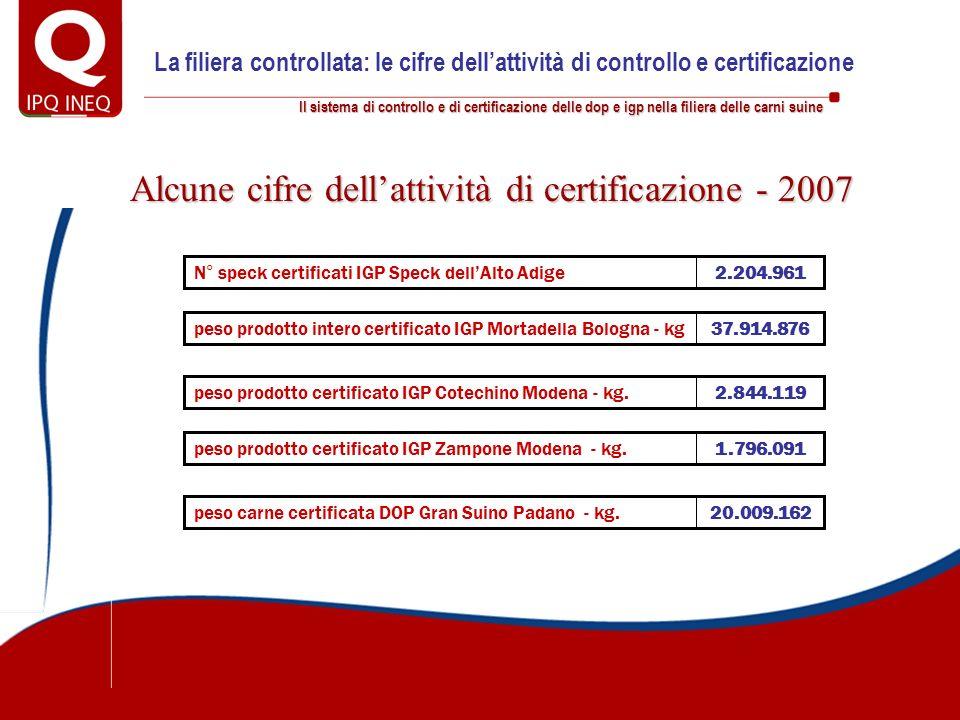 Il sistema di controllo e di certificazione delle dop e igp nella filiera delle carni suine Alcune cifre dellattività di certificazione - 2007 2.204.9