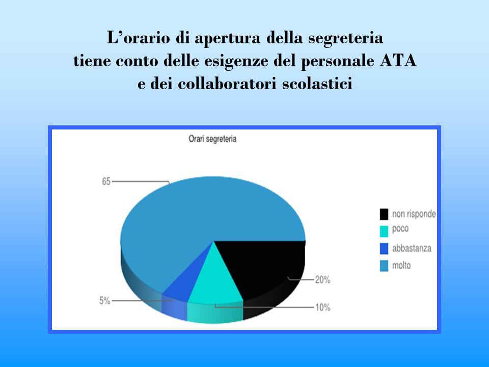 Lorario di apertura della segreteria tiene conto delle esigenze del personale ATA e dei collaboratori scolastici