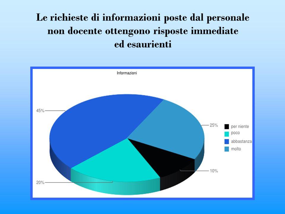 Le richieste di informazioni poste dal personale non docente ottengono risposte immediate ed esaurienti