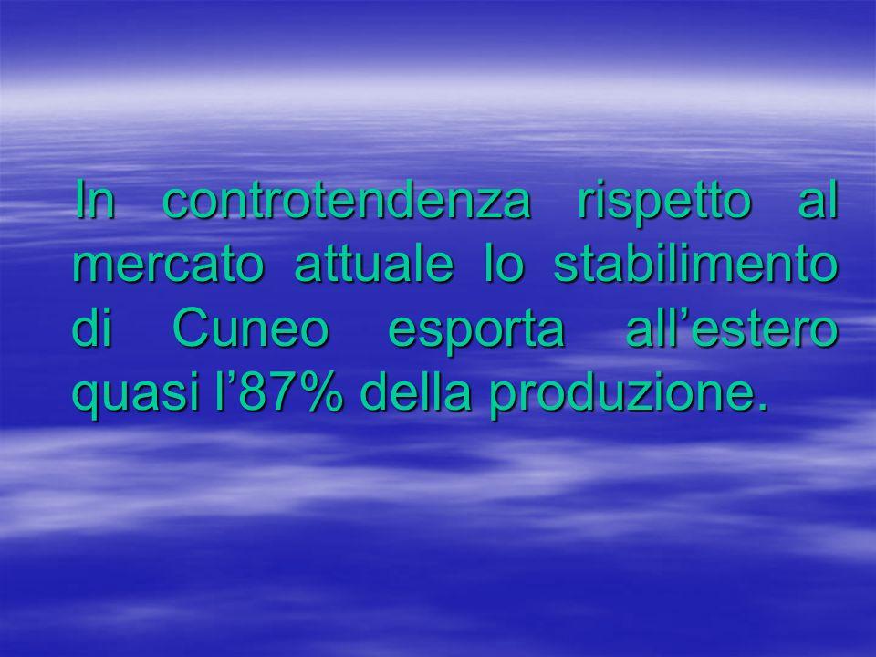 In controtendenza rispetto al mercato attuale lo stabilimento di Cuneo esporta allestero quasi l87% della produzione.