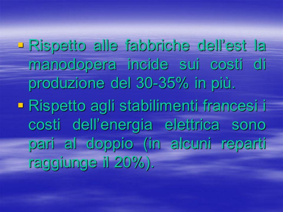 Rispetto alle fabbriche dellest la manodopera incide sui costi di produzione del 30-35% in più. Rispetto alle fabbriche dellest la manodopera incide s