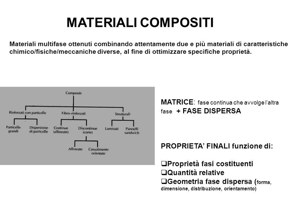 MATERIALI COMPOSITI Materiali multifase ottenuti combinando attentamente due e più materiali di caratteristiche chimico/fisiche/meccaniche diverse, al