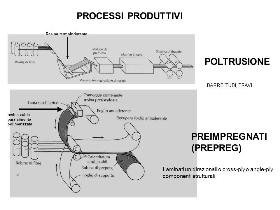 PROCESSI PRODUTTIVI POLTRUSIONE PREIMPREGNATI (PREPREG) BARRE, TUBI, TRAVI Resina termoindurente resina calda parzialmente polimerizzata Laminati unid