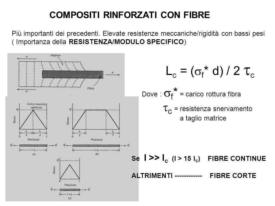 COMPOSITI RINFORZATI CON FIBRE Più importanti dei precedenti. Elevate resistenze meccaniche/rigidità con bassi pesi ( Importanza della RESISTENZA/MODU