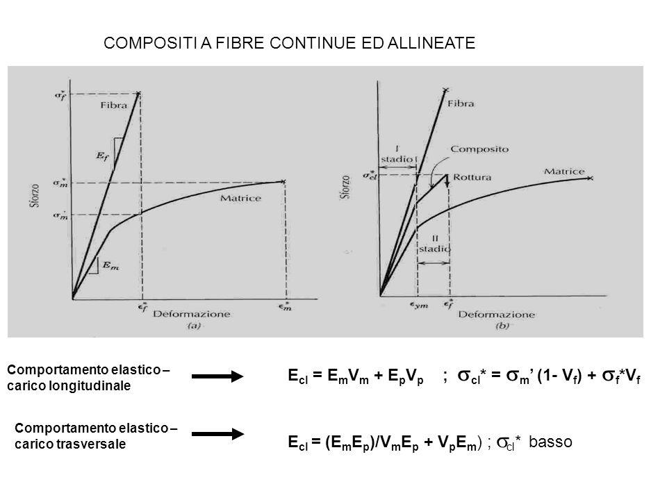 Comportamento elastico – carico longitudinale E cl = E m V m + E p V p ; cl * = m (1- V f ) + f *V f E cl = (E m E p )/V m E p + V p E m ) ; cl * bass